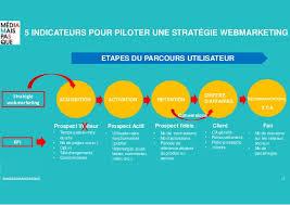stratégie_webmarketing